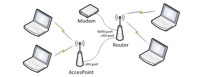 access-point-ve-router-arasindaki-farklar