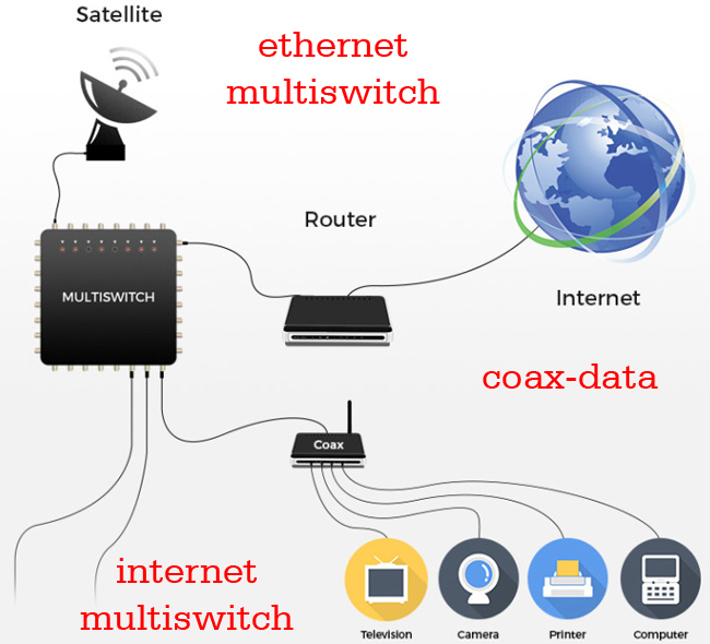 internet multiswitch nedir