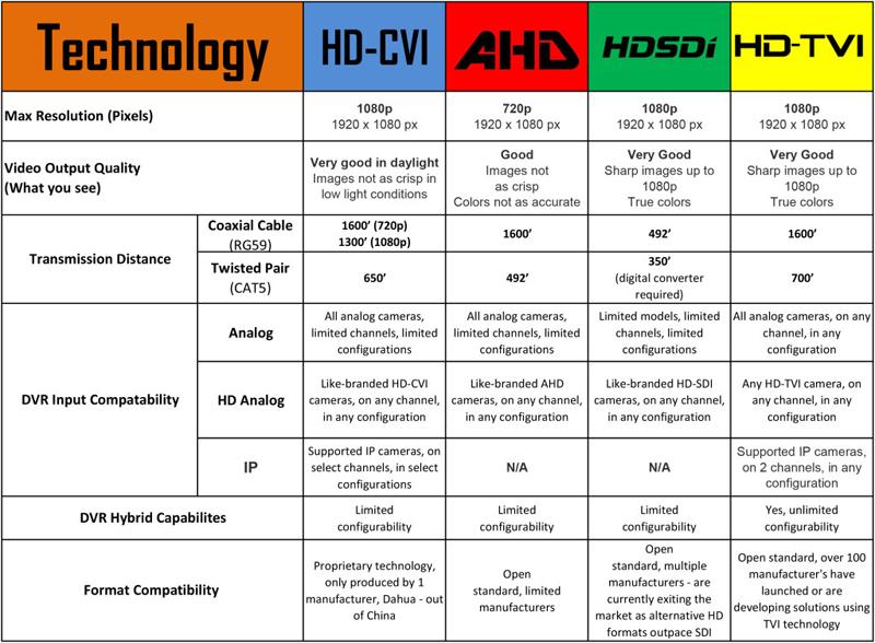 HD-TVI teknolojisi