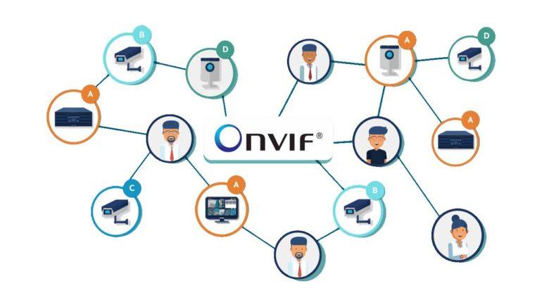 ONVIF IP Kamera Sistemi Nedir ?