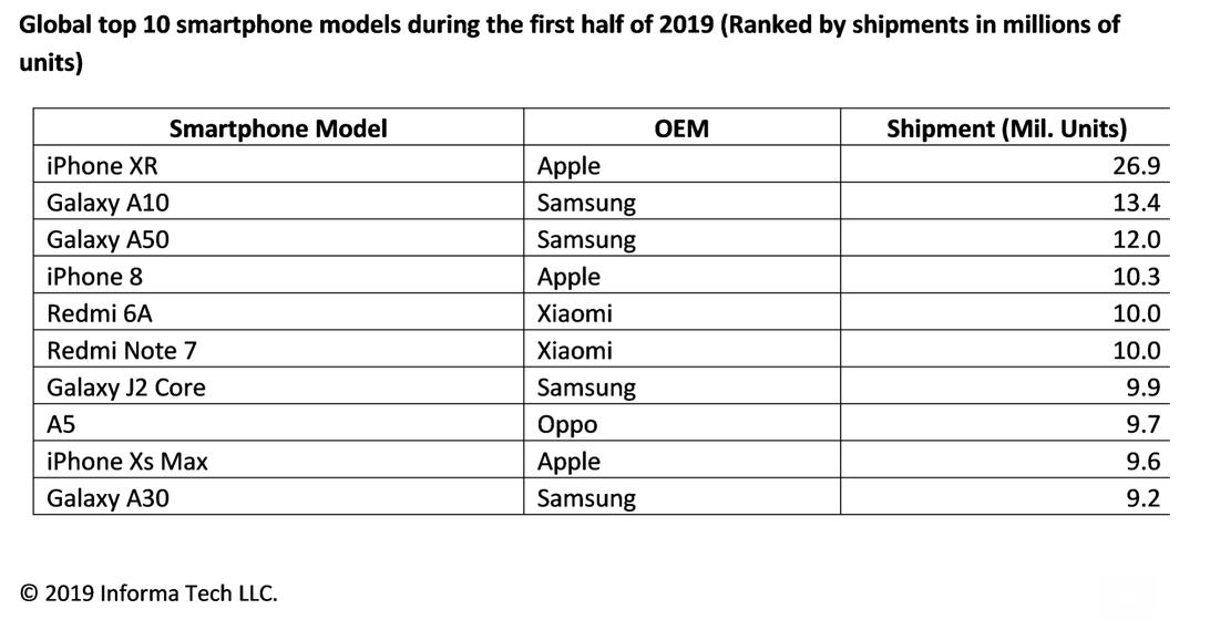 En çok satan akıllı telefonlar